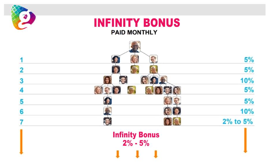 Infinity bonus globallee compensation plan